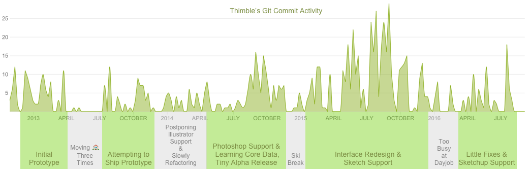 Thimble Commits